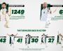 A statistical review of Quaid-e-Azam Trophy 2020-21